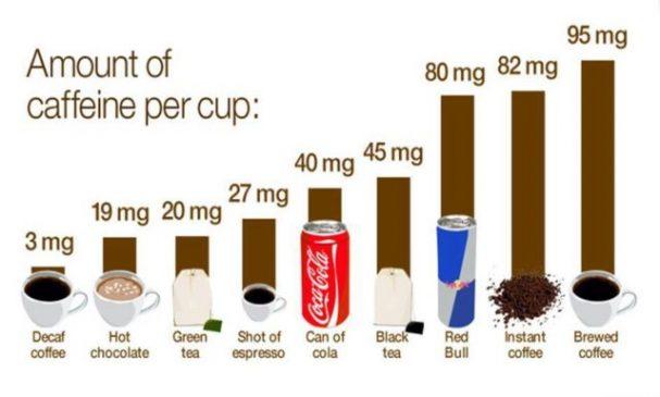 What has more calories, Coca-Cola or espresso?